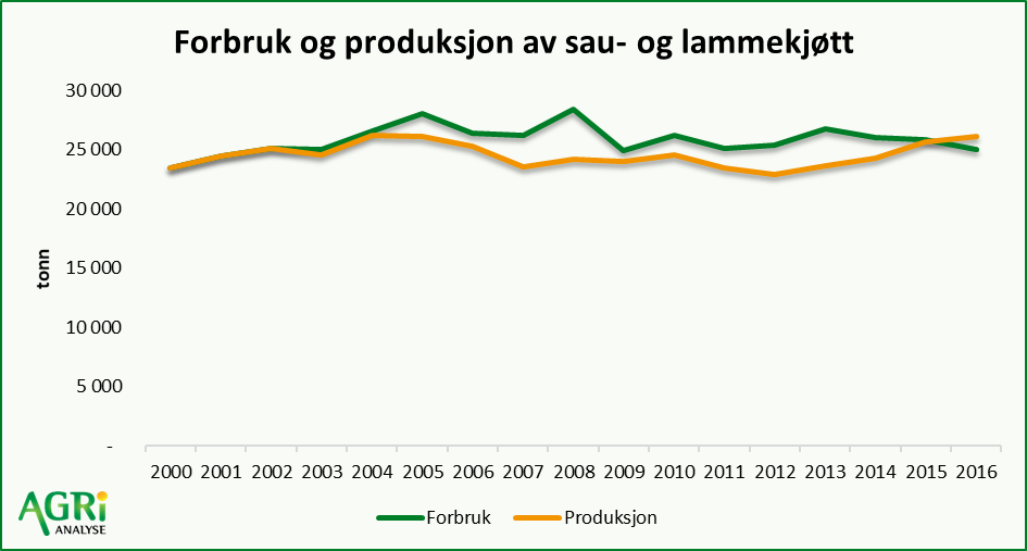 produksjon og forbruk sau og lammekjøtt