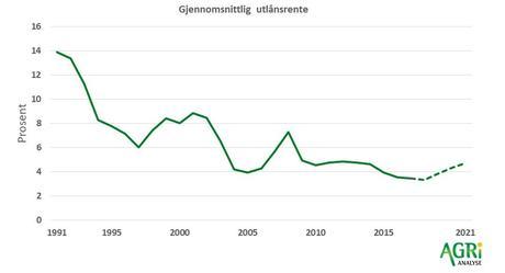 gjennomsnittlig utlånsrente 1991 - 2021